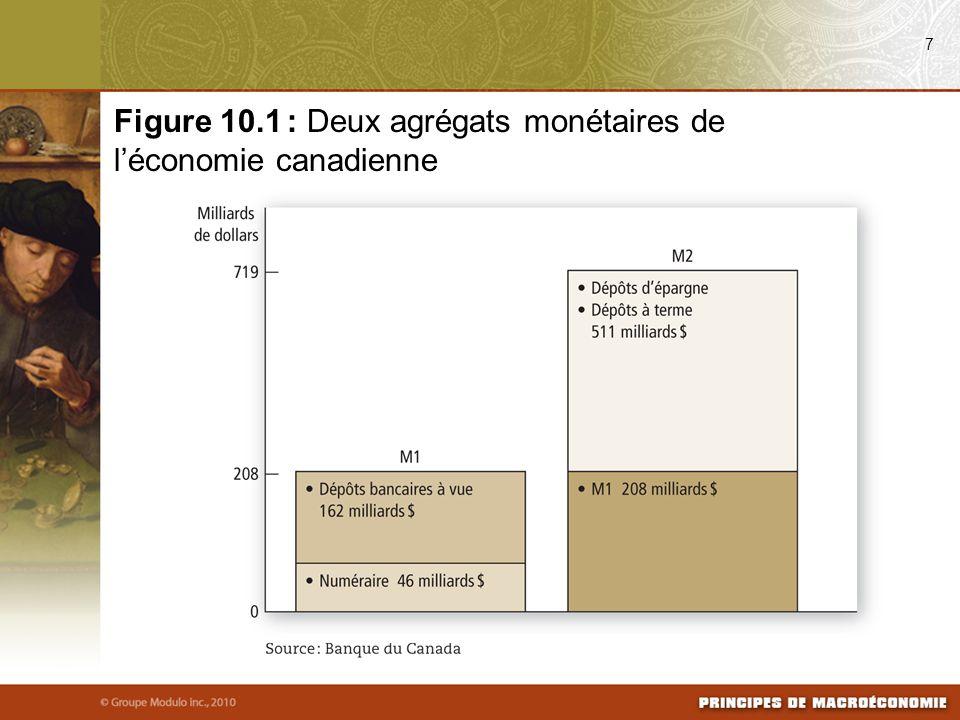 Figure 10.1 : Deux agrégats monétaires de l'économie canadienne