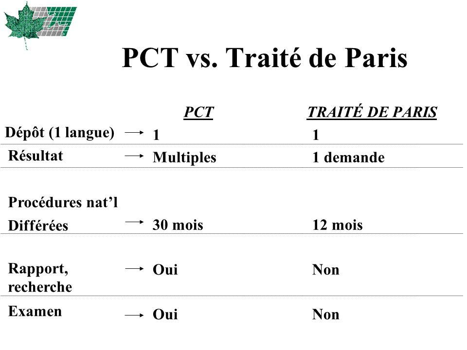 PCT vs. Traité de Paris PCT TRAITÉ DE PARIS 1 Multiples 30 mois Oui 1