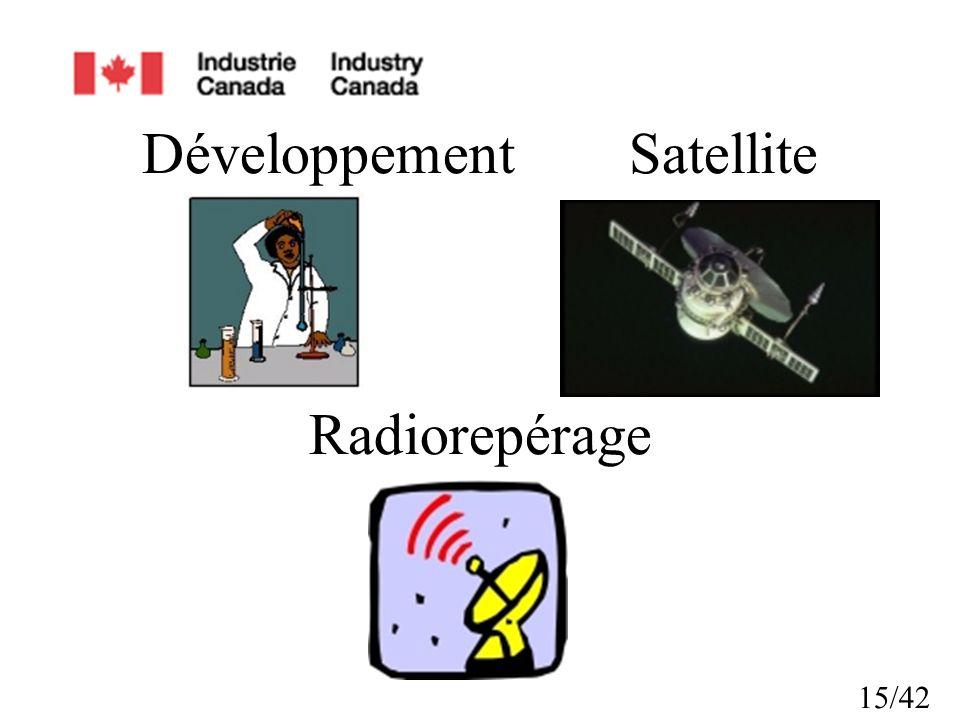 Développement Satellite Radiorepérage