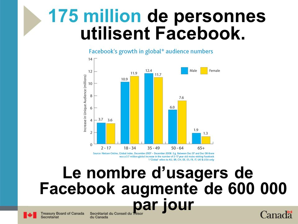 175 million de personnes utilisent Facebook.