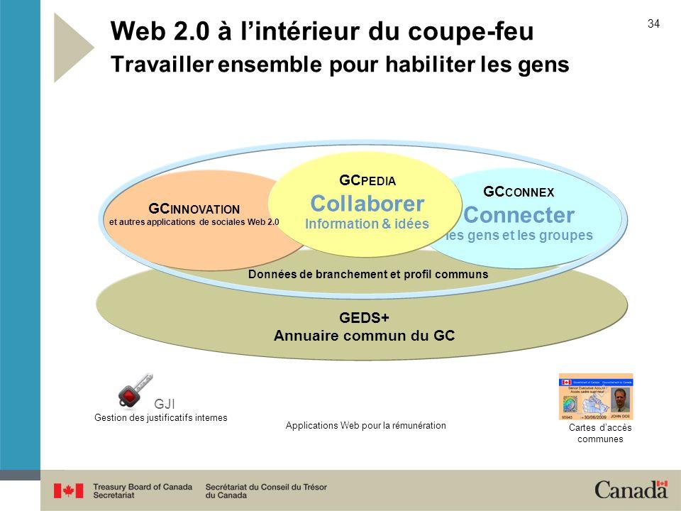 Web 2.0 à l'intérieur du coupe-feu Travailler ensemble pour habiliter les gens