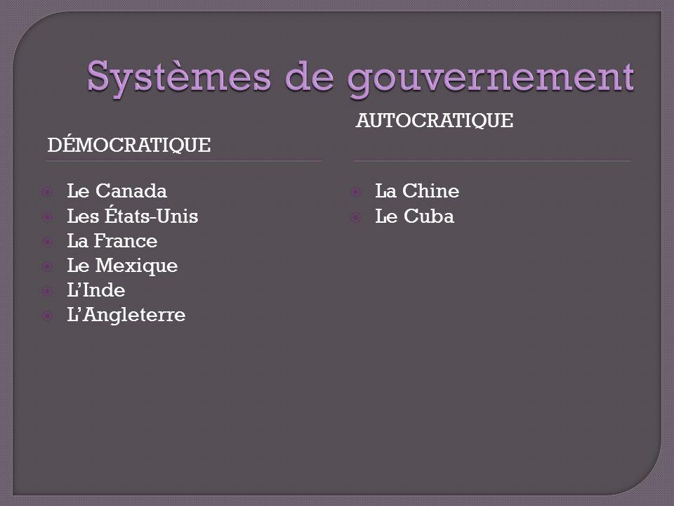Systèmes de gouvernement