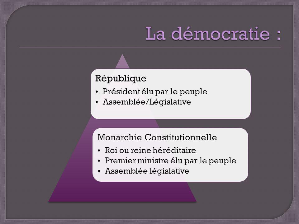 La démocratie : République Monarchie Constitutionnelle