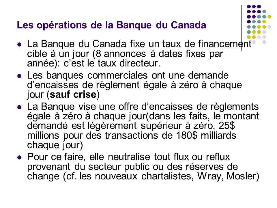 Les opérations de la Banque du Canada