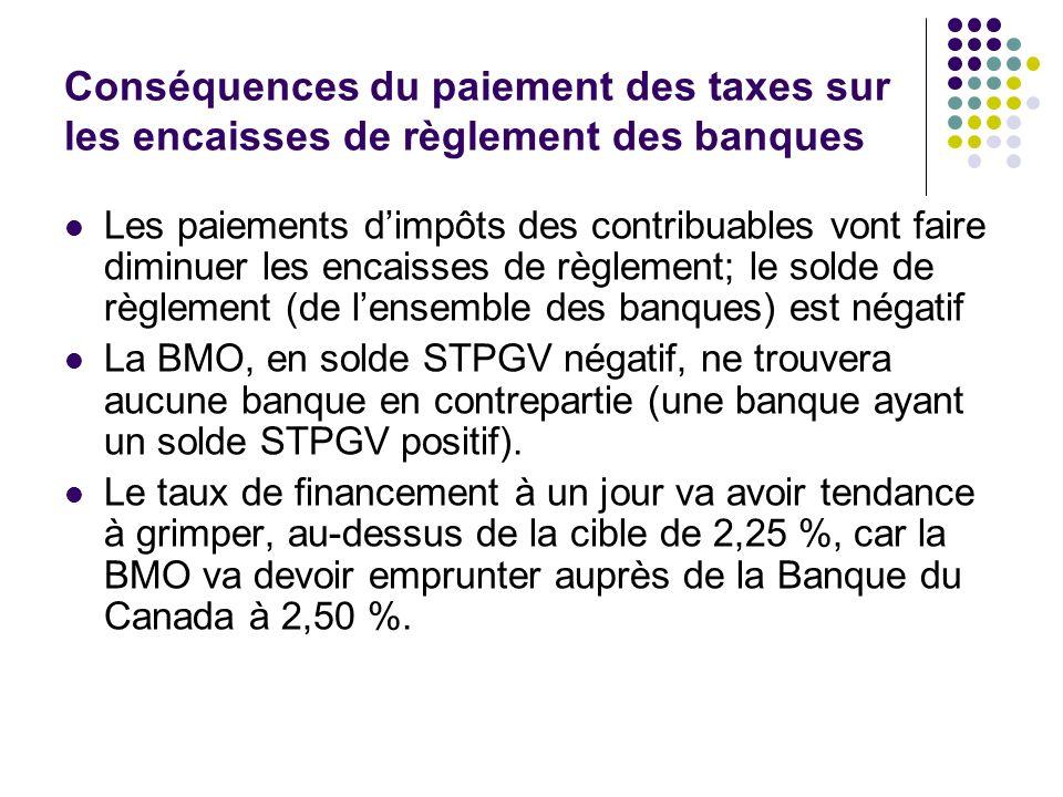 Conséquences du paiement des taxes sur les encaisses de règlement des banques