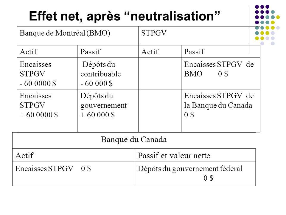 Effet net, après neutralisation