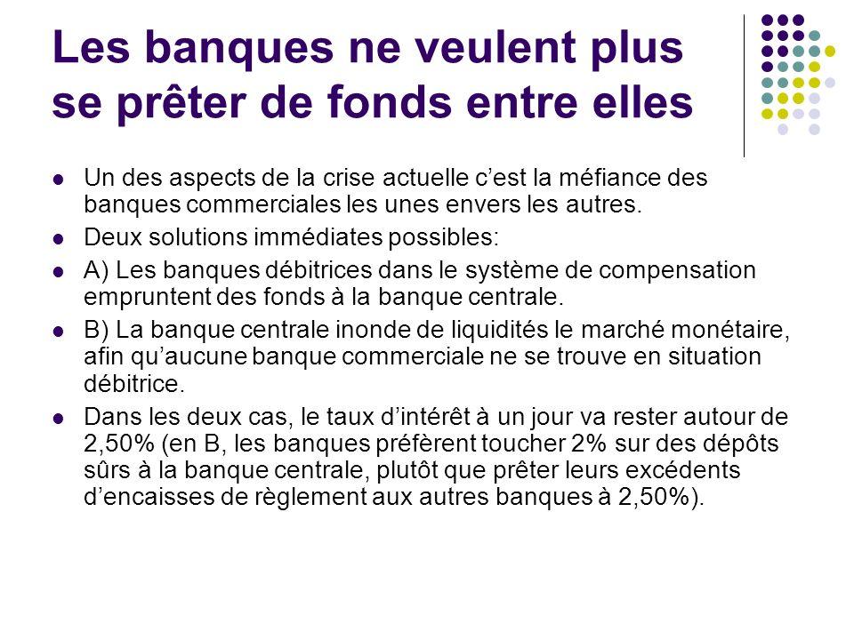 Les banques ne veulent plus se prêter de fonds entre elles