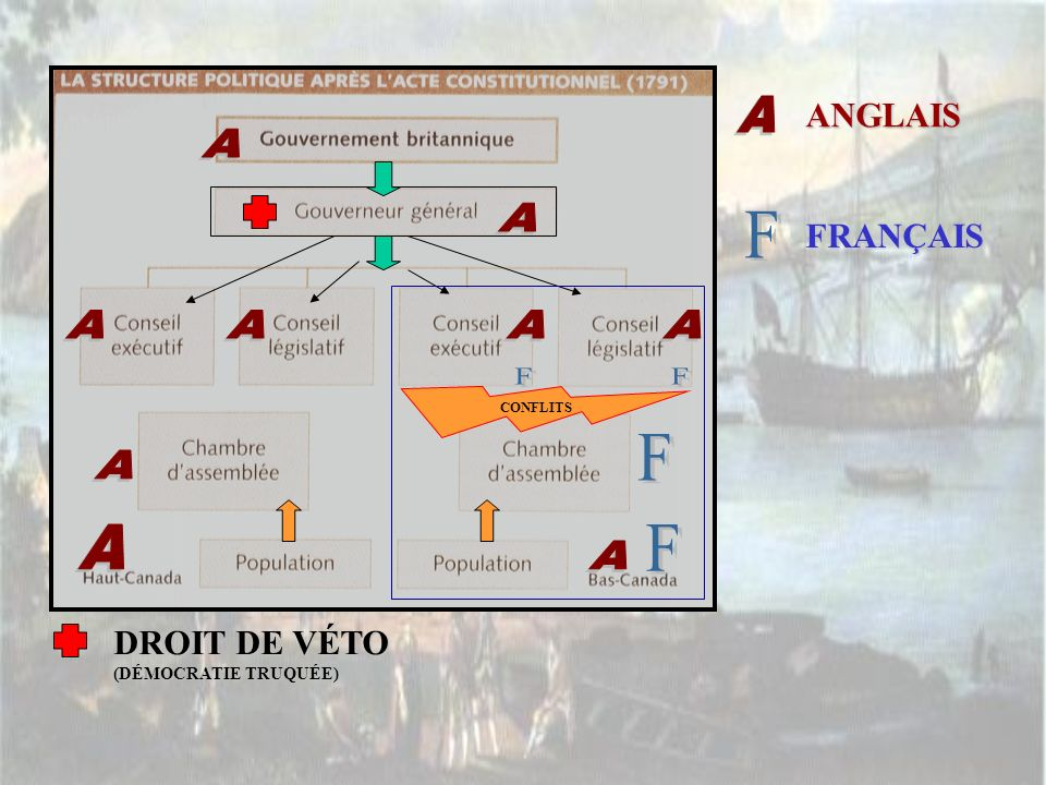 F F F F F ANGLAIS FRANÇAIS DROIT DE VÉTO (DÉMOCRATIE TRUQUÉE) A A A A