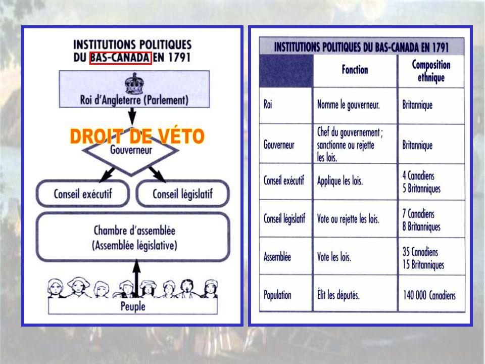 DROIT DE VÉTO