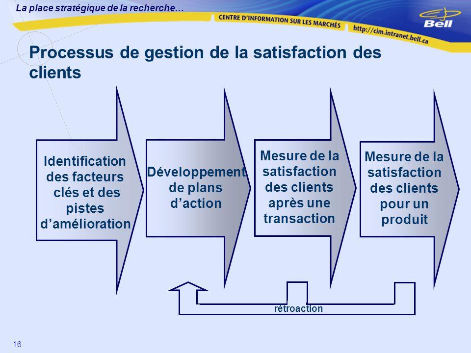 Mesure de la satisfaction des clients pour un produit