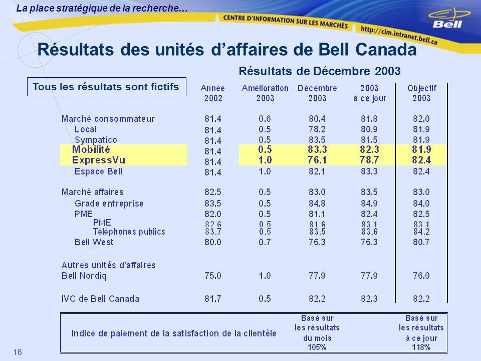 Résultats des unités d'affaires de Bell Canada