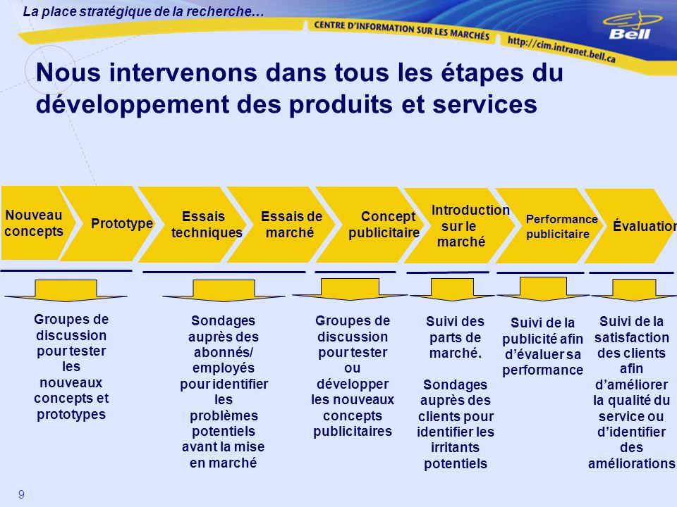 Nous intervenons dans tous les étapes du développement des produits et services