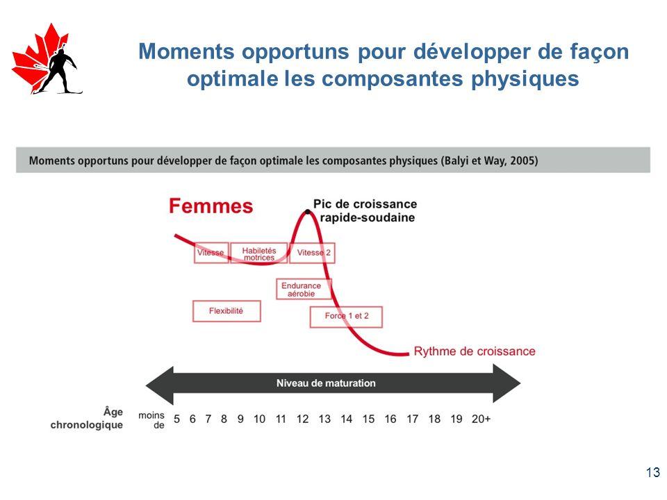Moments opportuns pour développer de façon optimale les composantes physiques