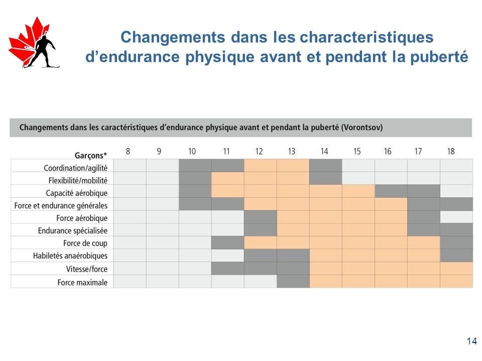 Changements dans les characteristiques d'endurance physique avant et pendant la puberté