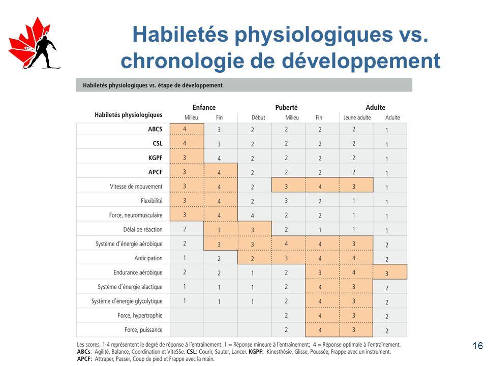 Habiletés physiologiques vs. chronologie de développement