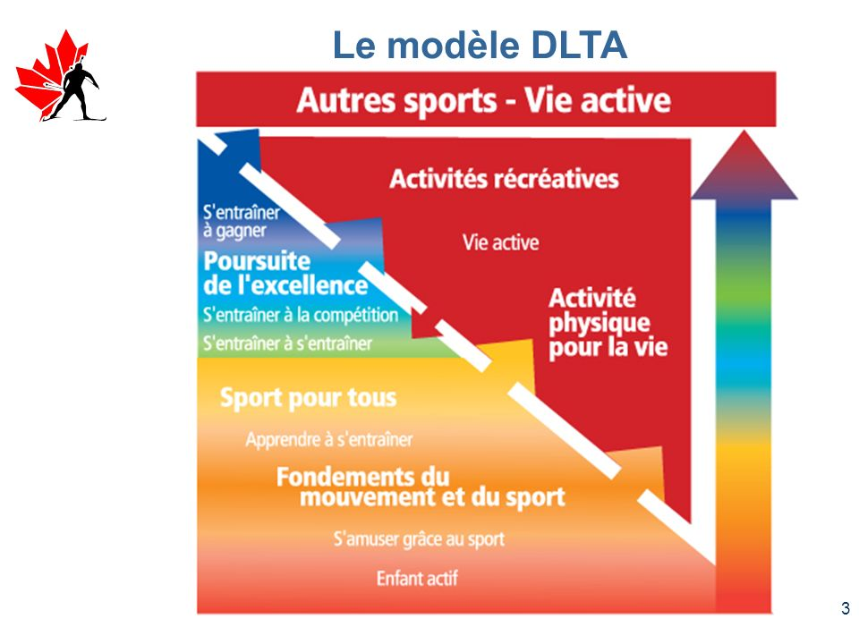 Le modèle DLTA Le nouveau modèle (paradigme) pour le sport.