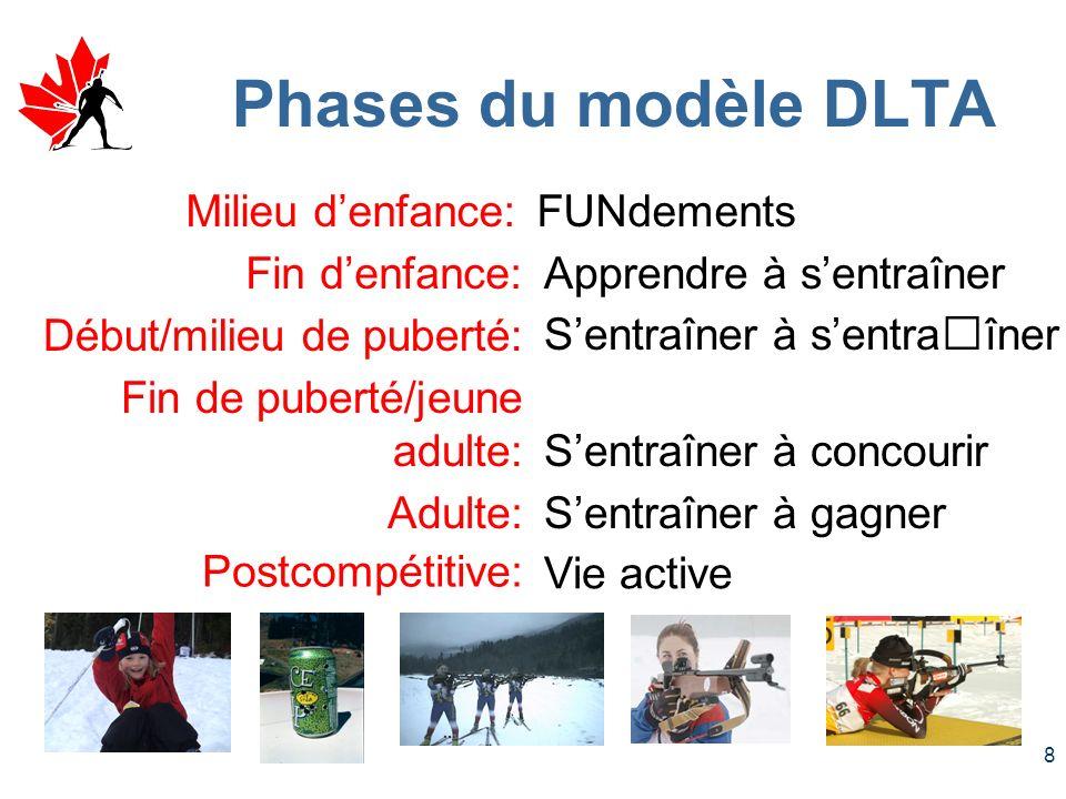 Phases du modèle DLTA Milieu d'enfance: FUNdements Fin d'enfance: