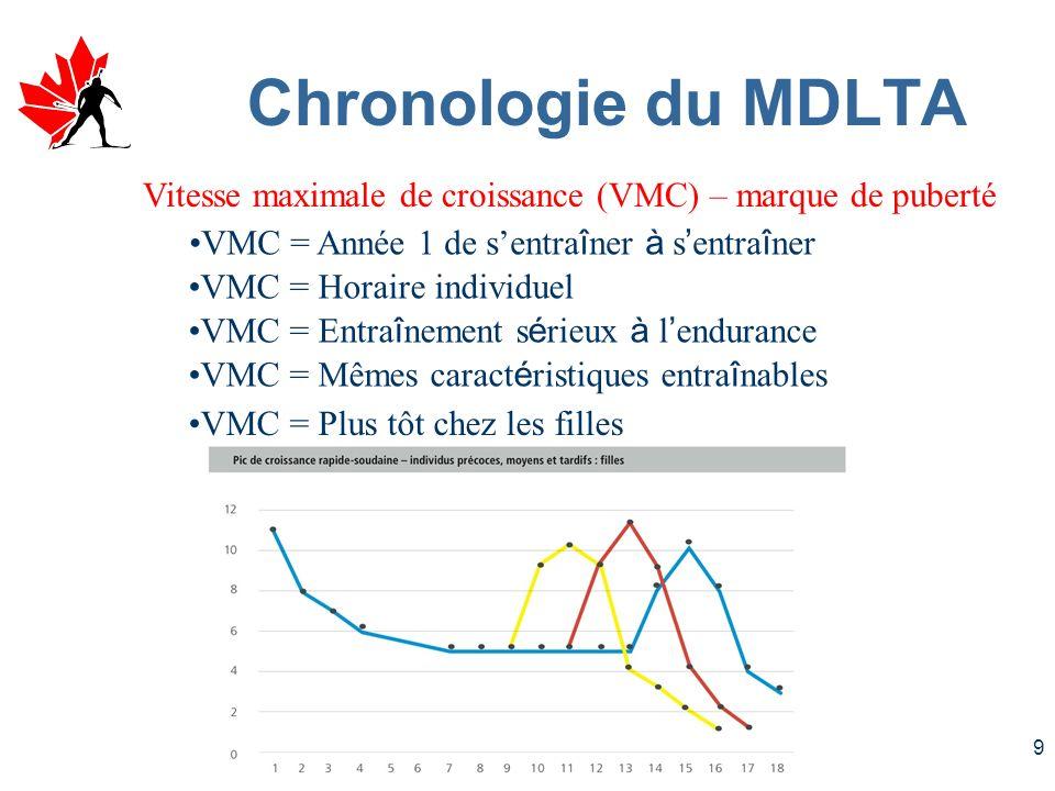 Chronologie du MDLTA Vitesse maximale de croissance (VMC) – marque de puberté. VMC = Année 1 de s'entraîner à s'entraîner.