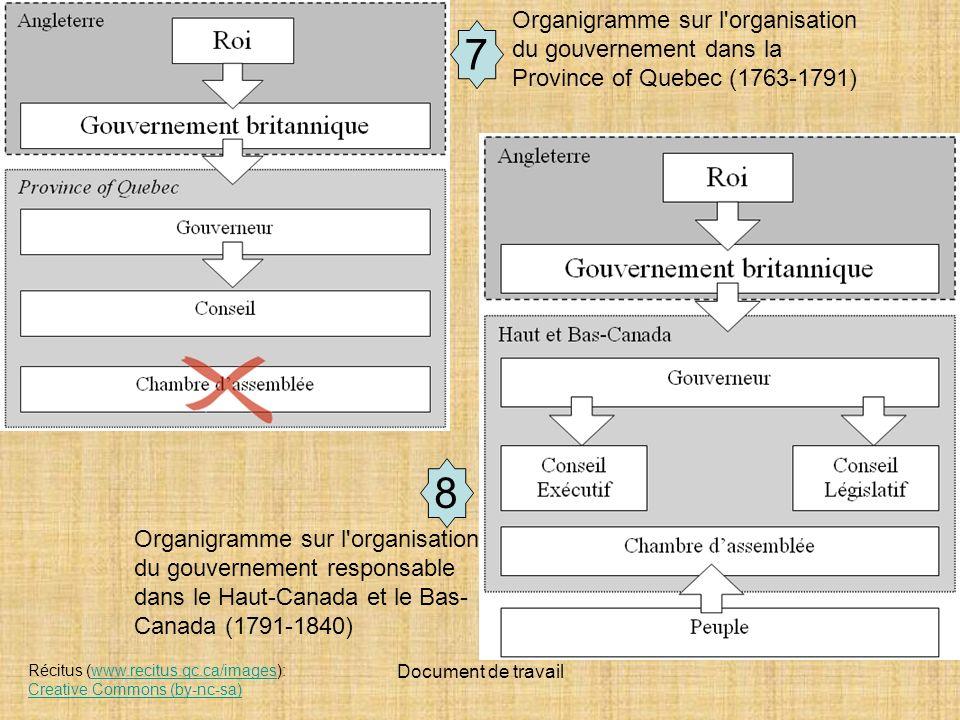 Organigramme sur l organisation du gouvernement dans la Province of Quebec (1763-1791)