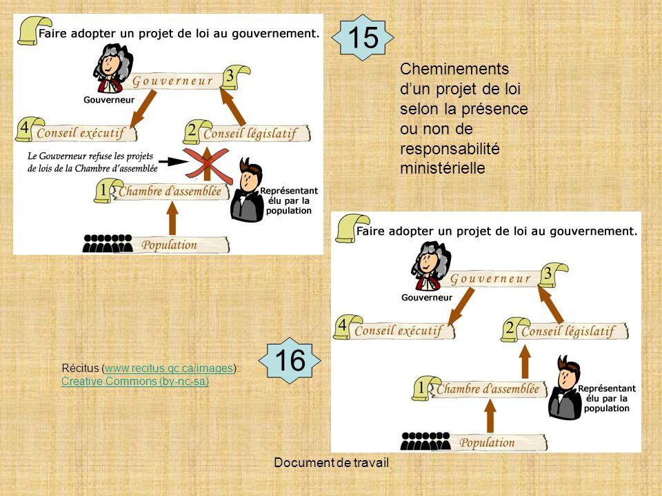15 Cheminements d'un projet de loi selon la présence ou non de responsabilité ministérielle.