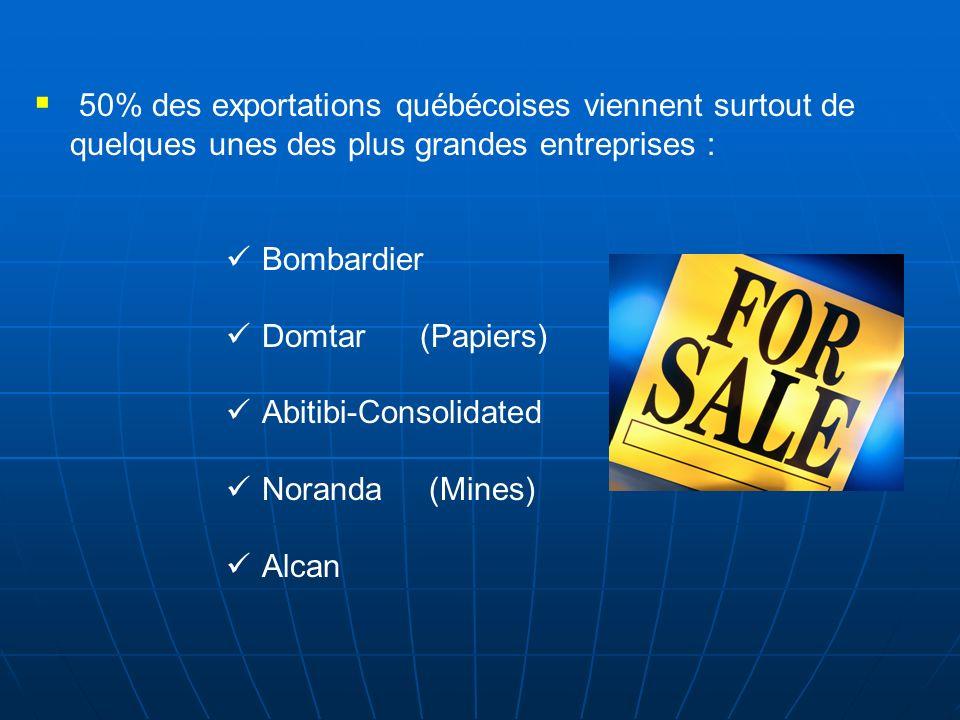 50% des exportations québécoises viennent surtout de quelques unes des plus grandes entreprises :