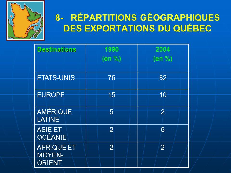 8- RÉPARTITIONS GÉOGRAPHIQUES DES EXPORTATIONS DU QUÉBEC