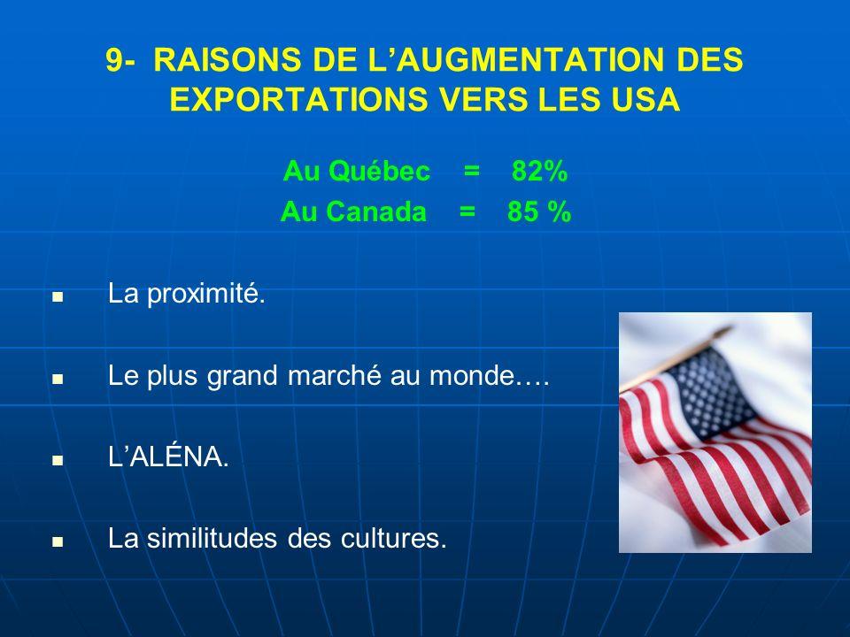 9- RAISONS DE L'AUGMENTATION DES EXPORTATIONS VERS LES USA