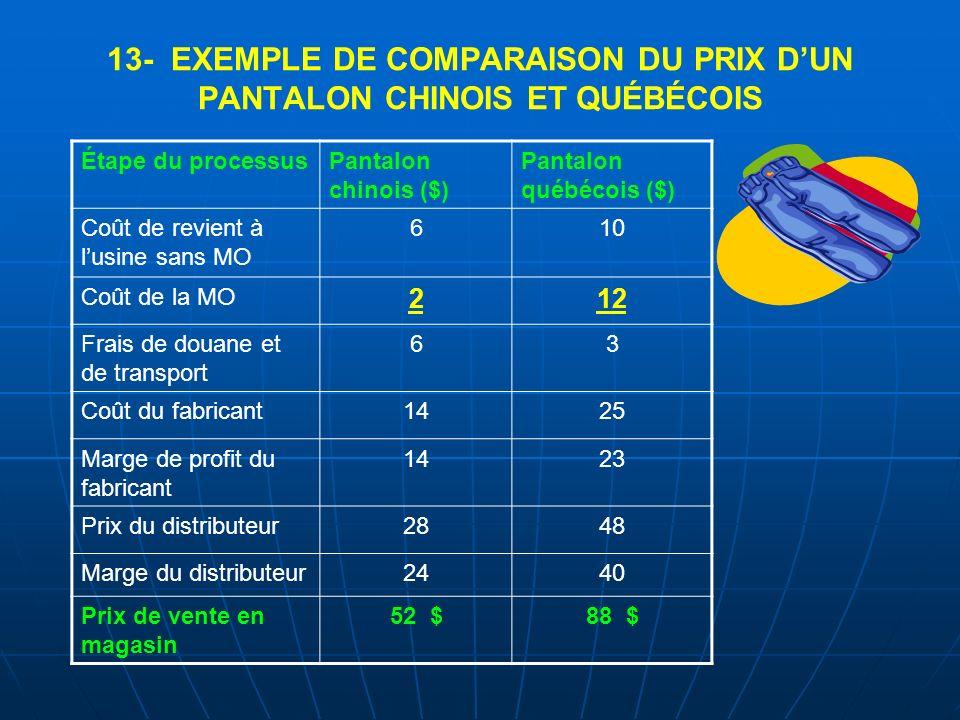 13- EXEMPLE DE COMPARAISON DU PRIX D'UN PANTALON CHINOIS ET QUÉBÉCOIS