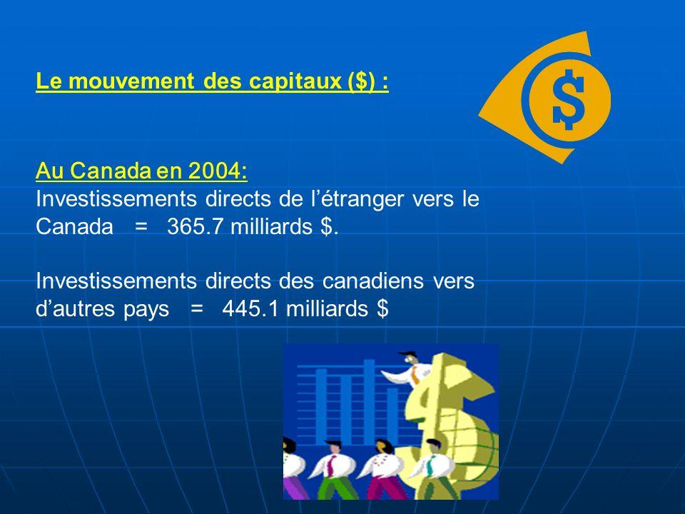 Le mouvement des capitaux ($) :