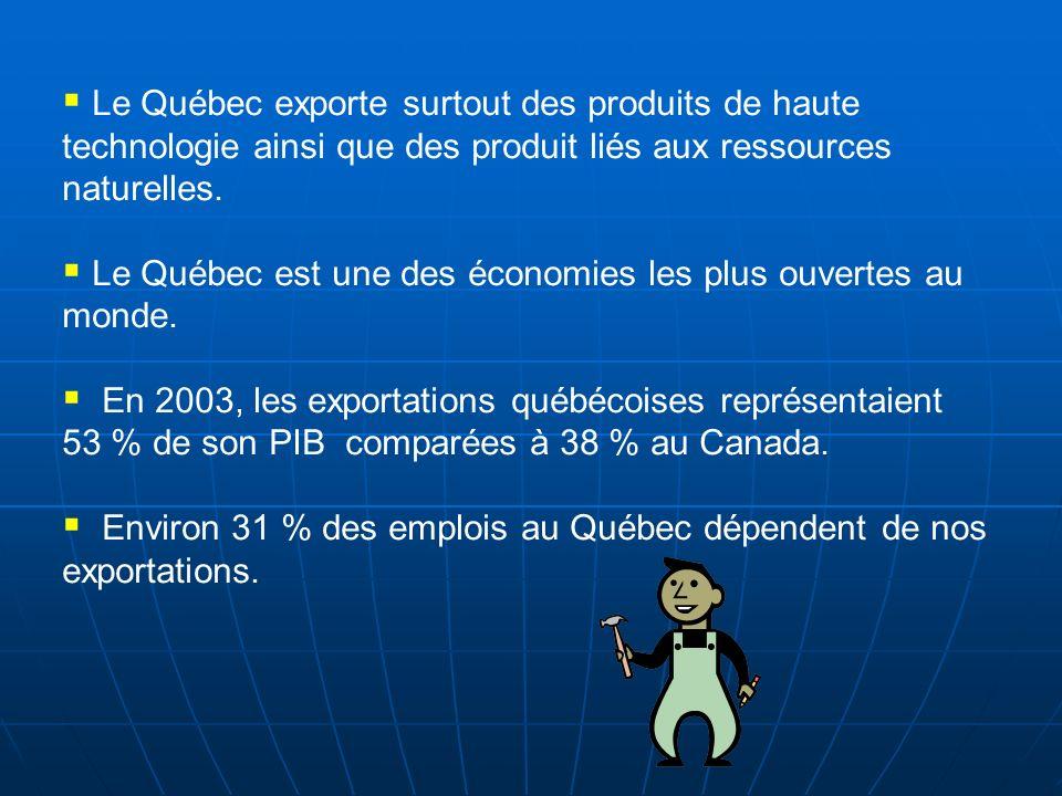 Le Québec exporte surtout des produits de haute technologie ainsi que des produit liés aux ressources naturelles.