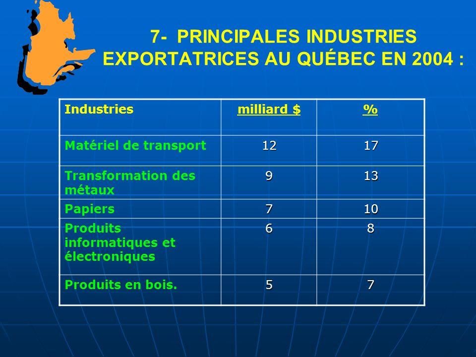 7- PRINCIPALES INDUSTRIES EXPORTATRICES AU QUÉBEC EN 2004 :
