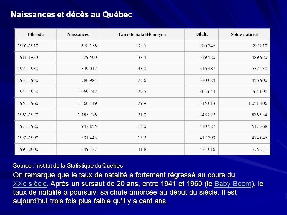Naissances et décès au Québec