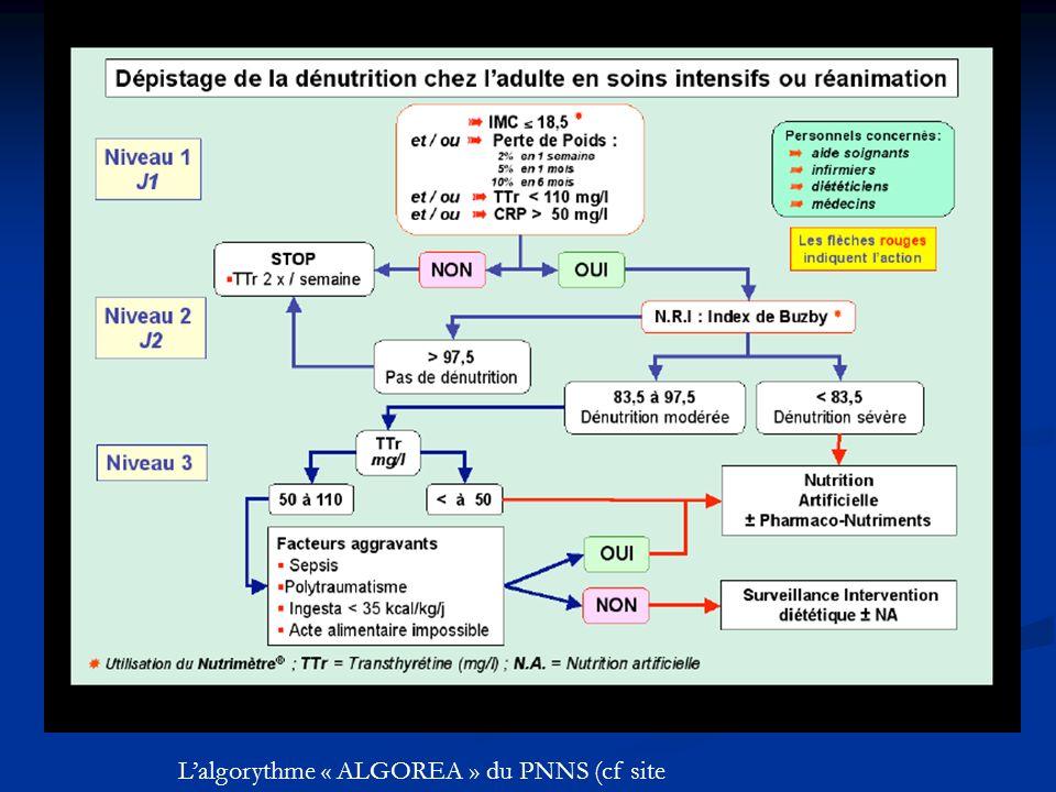 L'algorythme « ALGOREA » du PNNS (cf site