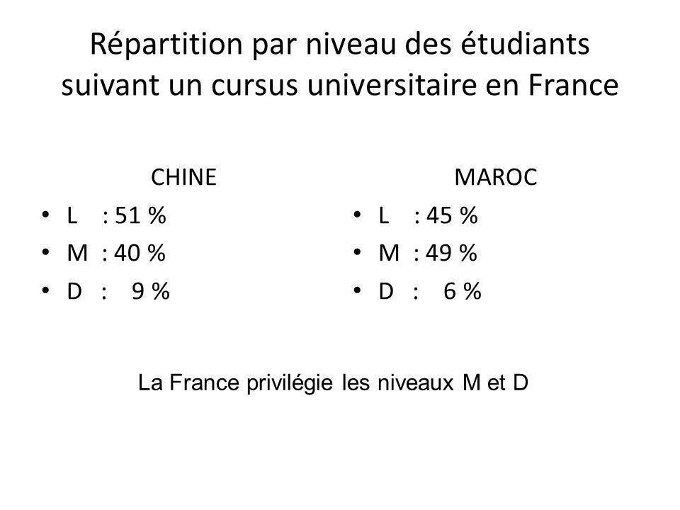 La France privilégie les niveaux M et D