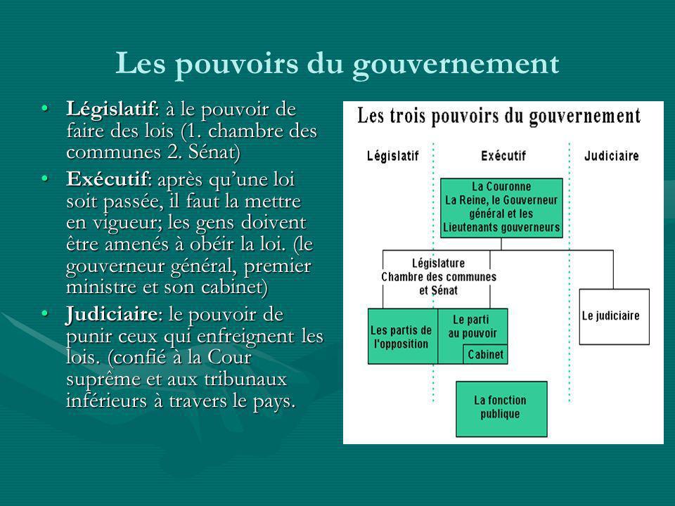 Les pouvoirs du gouvernement