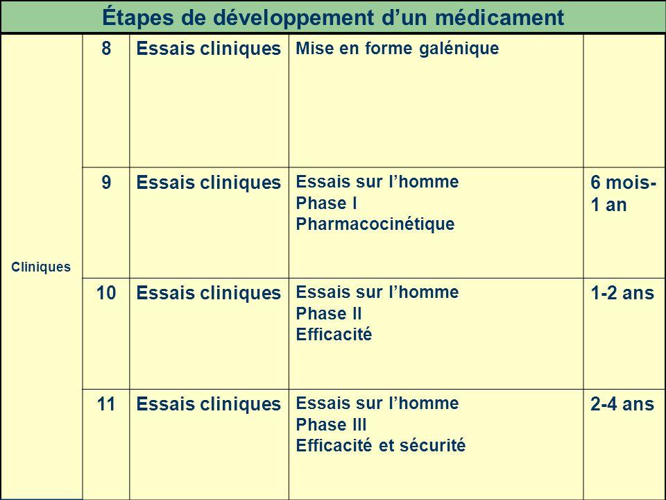 Étapes de développement d'un médicament