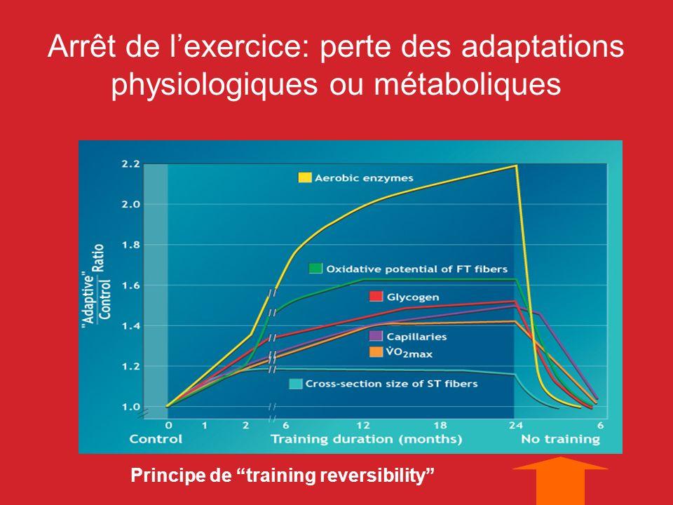 Arrêt de l'exercice: perte des adaptations physiologiques ou métaboliques