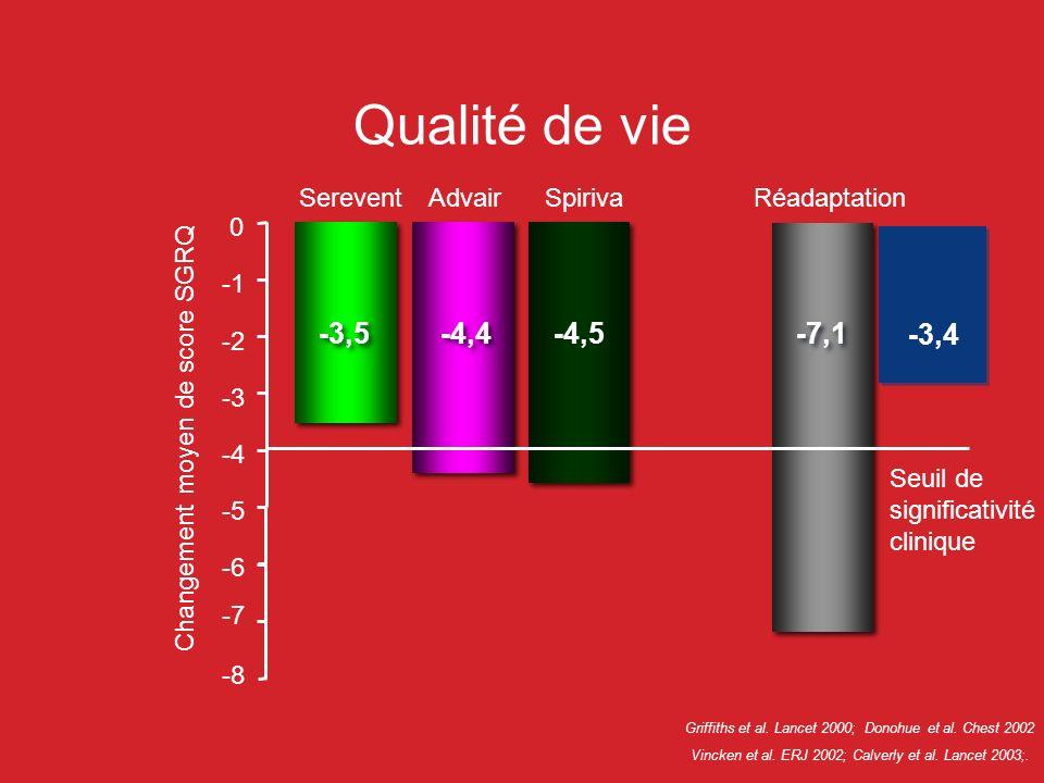 Qualité de vie -3,5 -4,4 -4,5 -7,1 -3,4 Serevent Advair Spiriva