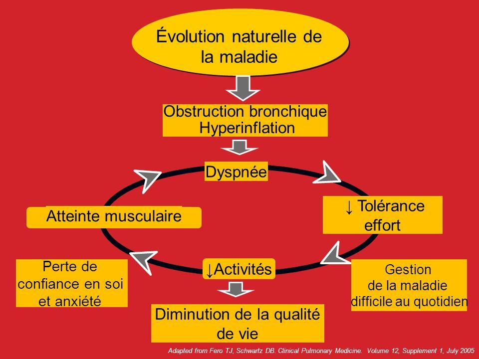 Évolution naturelle de la maladie