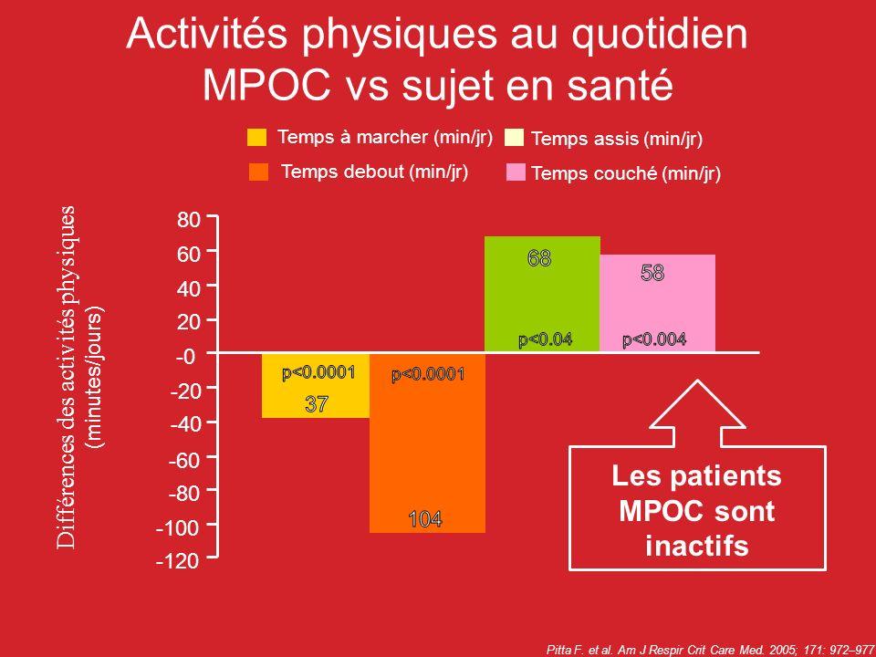 Activités physiques au quotidien MPOC vs sujet en santé
