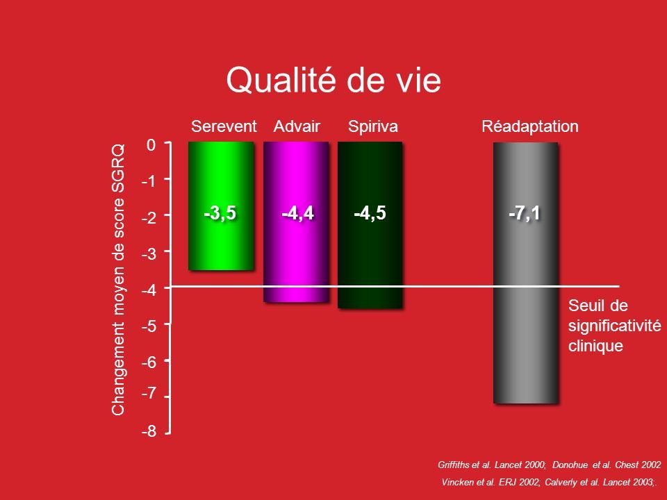 Qualité de vie -3,5 -4,4 -4,5 -7,1 Serevent Advair Spiriva