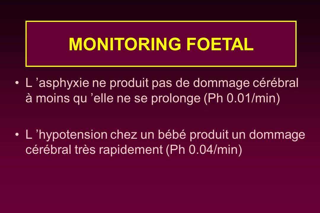 MONITORING FOETAL L 'asphyxie ne produit pas de dommage cérébral à moins qu 'elle ne se prolonge (Ph 0.01/min)