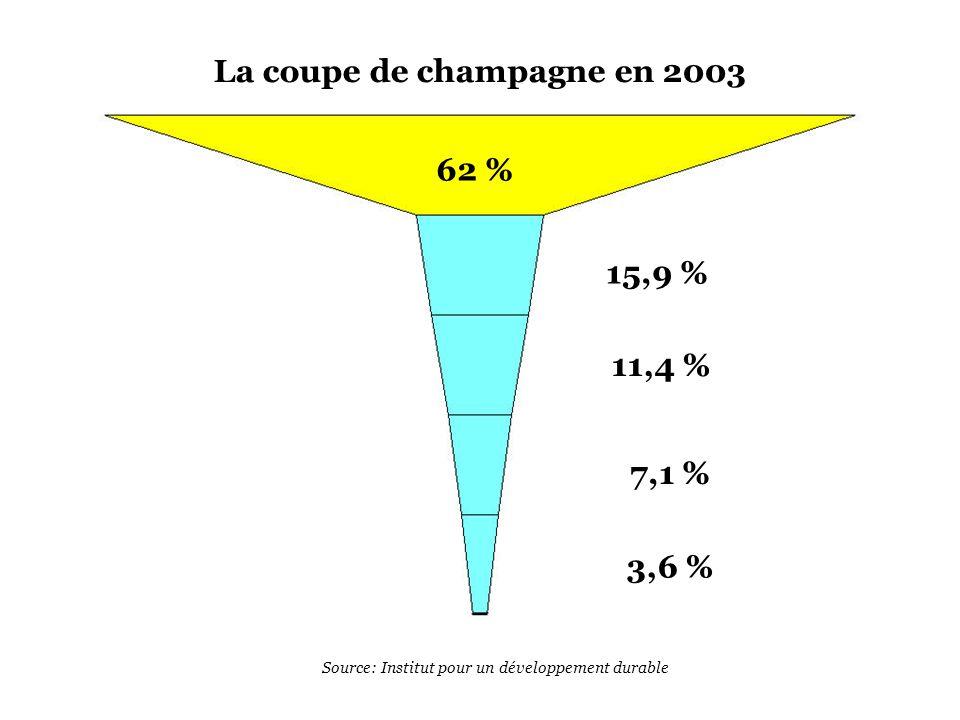 La coupe de champagne en 2003