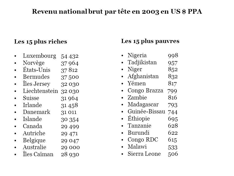 Revenu national brut par tête en 2003 en US $ PPA