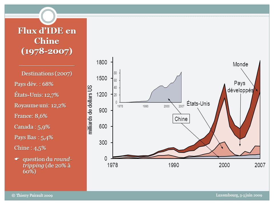 Flux d'IDE en Chine (1978-2007) Monde Pays développés États-Unis Chine