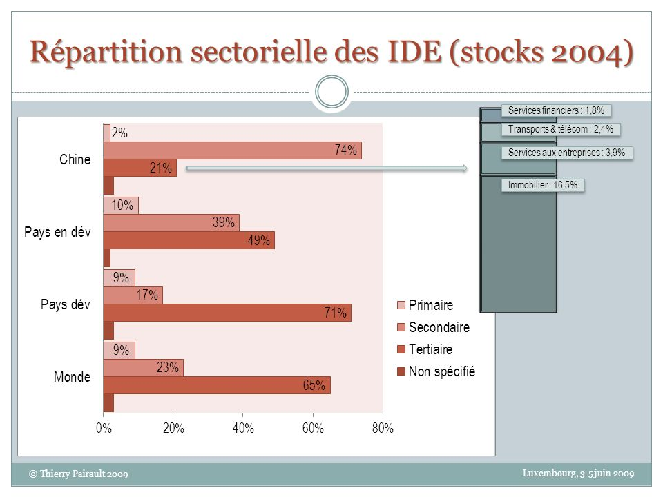 Répartition sectorielle des IDE (stocks 2004)