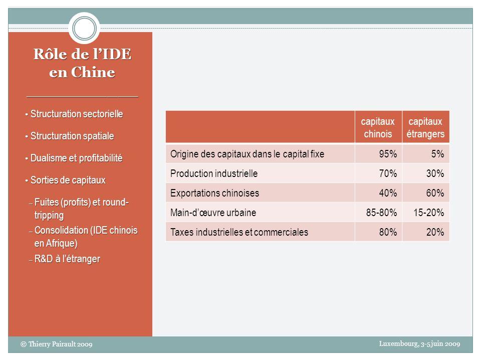 Rôle de l'IDE en Chine ___________