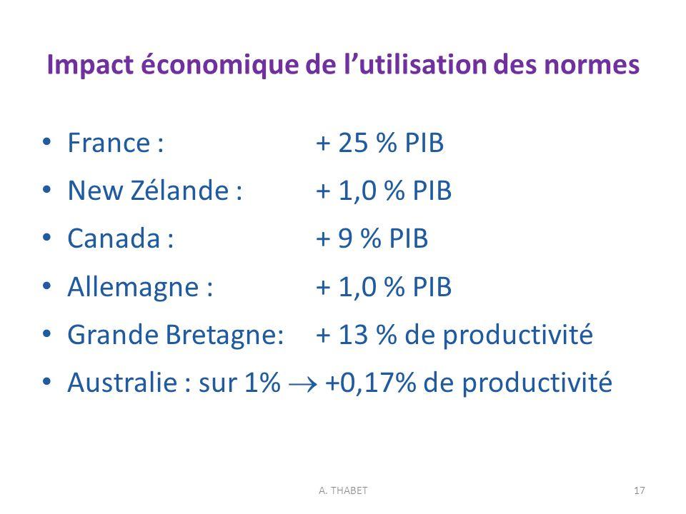 Impact économique de l'utilisation des normes