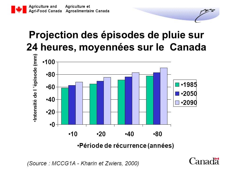 Projection des épisodes de pluie sur 24 heures, moyennées sur le Canada