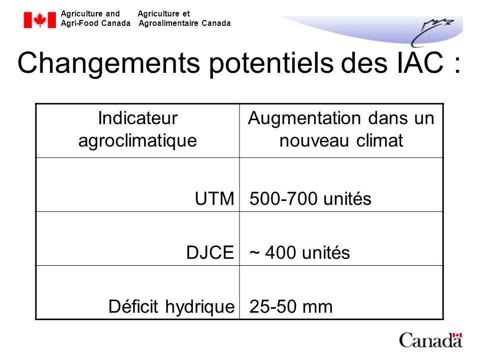 Changements potentiels des IAC :